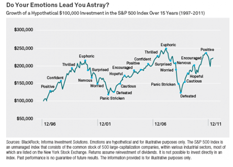 emotions-of-investing